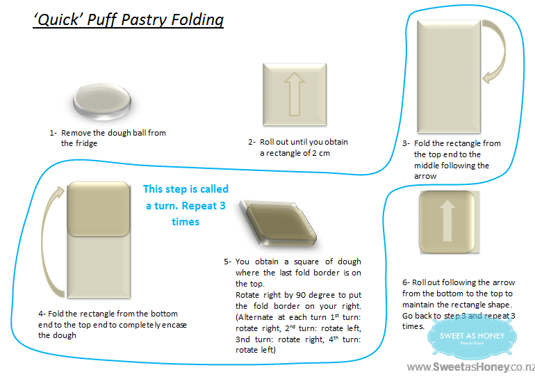 quick puff pastry folding steps image