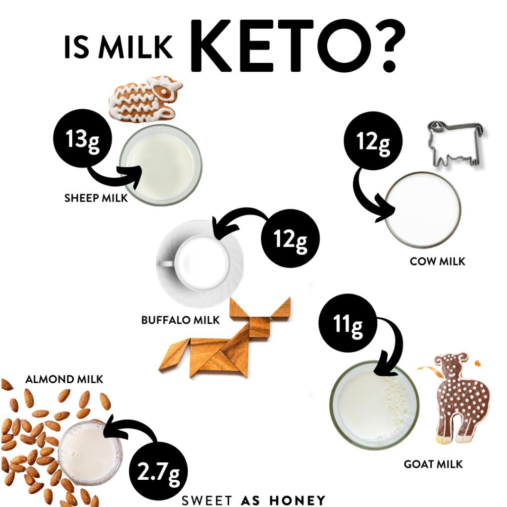 Which milk is keto?