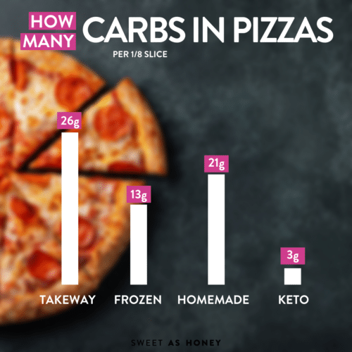 How Many Carbs in Pizza