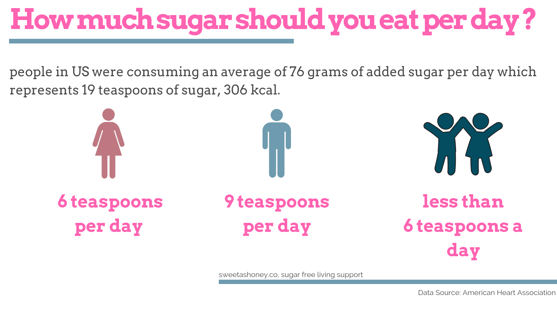 How much sugar should I eat in a day