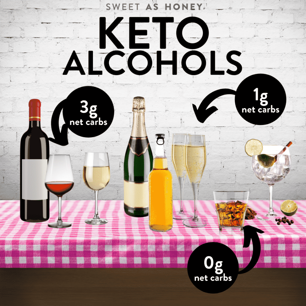 Carbs in Keto alcohol