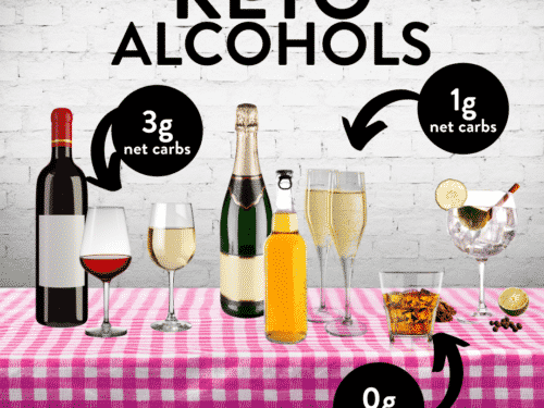Keto-friendly alcohols