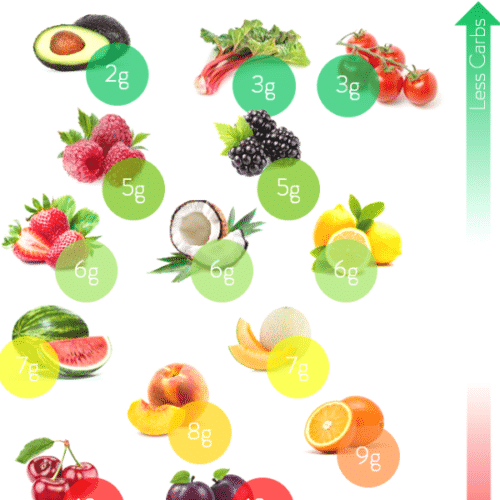 KETO LOW CARB FRUIT LIST TO EAT + recipes to inspire you #ketofruitlist #lowcarbfruitlist #ketonutrition #ketoforbeginners #keto #lowcarbfruitlist #lowcarb #cherry #watermelon #berries #blueberries