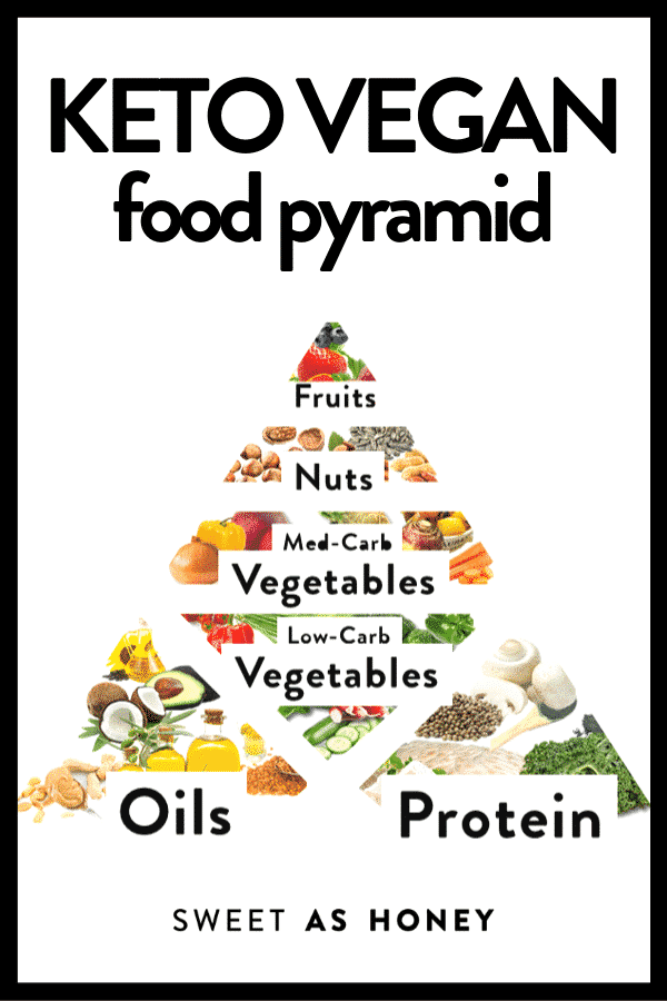 KETO VEGAN FOOD PYRAMID