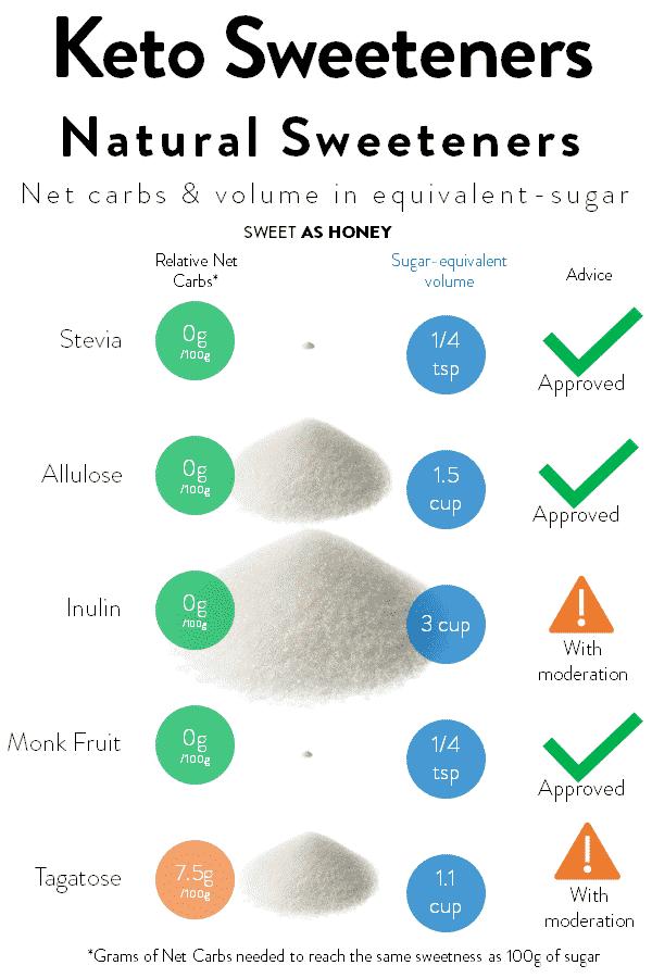 Keto Natural Sweeteners what you should know #ketosweeteners #erythritol #monkfruit #xylitol #ketodietforbeginners #howtostart #ketodietinformation #ketorules #whatistheketodiet