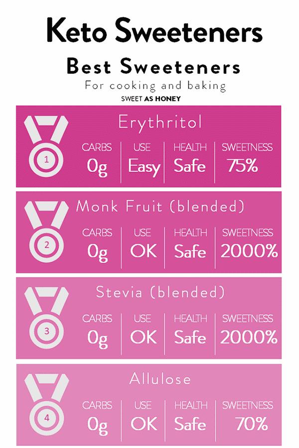 Keto Sweeteners the best sweeteners you should chose #ketosweeteners #erythritol #monkfruit #stevia #ketodietforbeginners #howtostart #ketodietinformation #ketorules #whatistheketodiet
