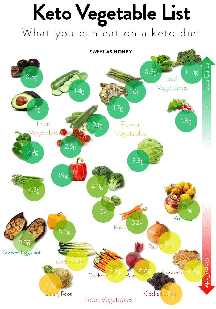 Full list of Keto-frendly vegetables