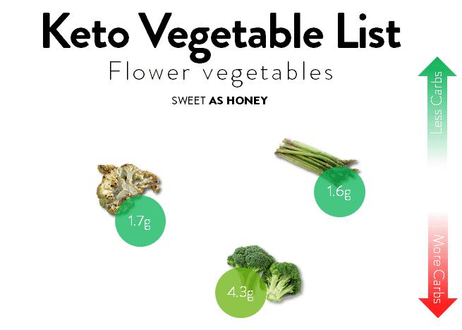 Flower-type Keto Friendly Vegetables