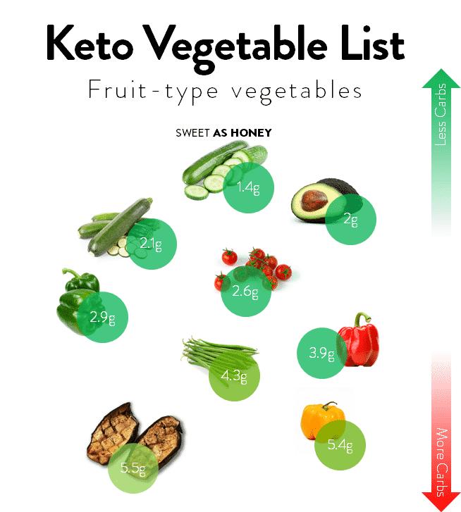 Fruit-type Keto-friendly vegetables