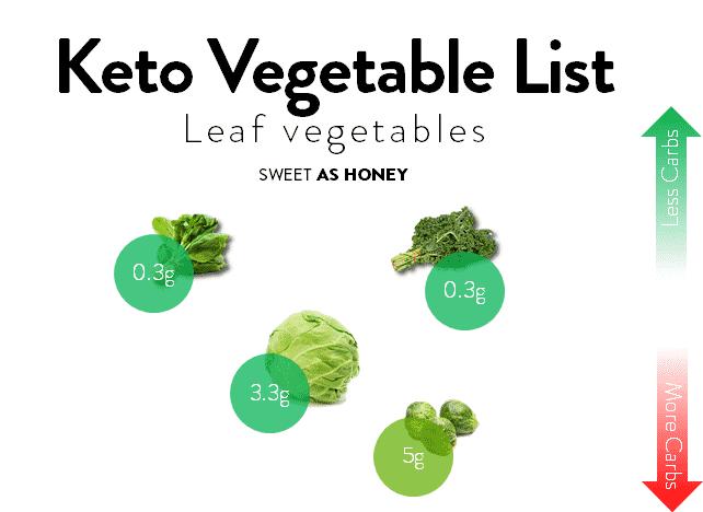 Leaf-type Keto-friendly Vegetables