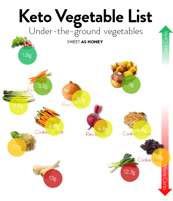 Under-the-ground Keto Friendly Vegetables