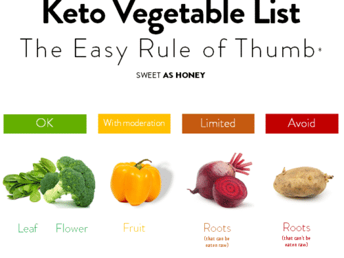 KETO VEGETABLE LIST with pictures #ketovegetablelist #vegetablelist #lowcarbvegetablelist #withpictures #all #healthiest #vegetable #list #nonstarchy #healthy #root #fruitsandvegetable