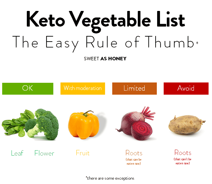 How to know if a vegetable is keto friendly?