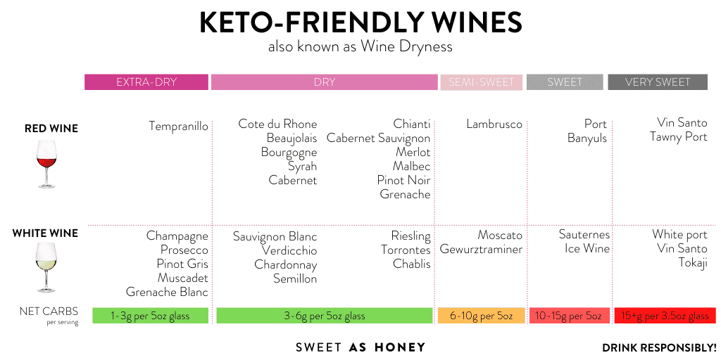 Which Wine can you have on Keto?  Is it as simple as taking dry wine?
