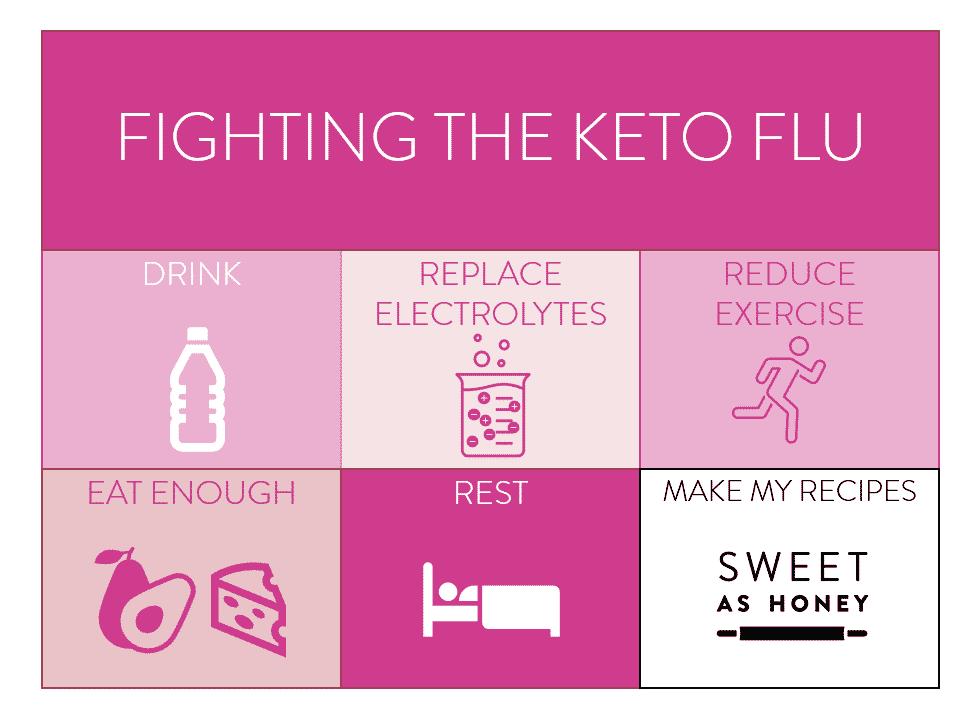 Fighting the keto flu