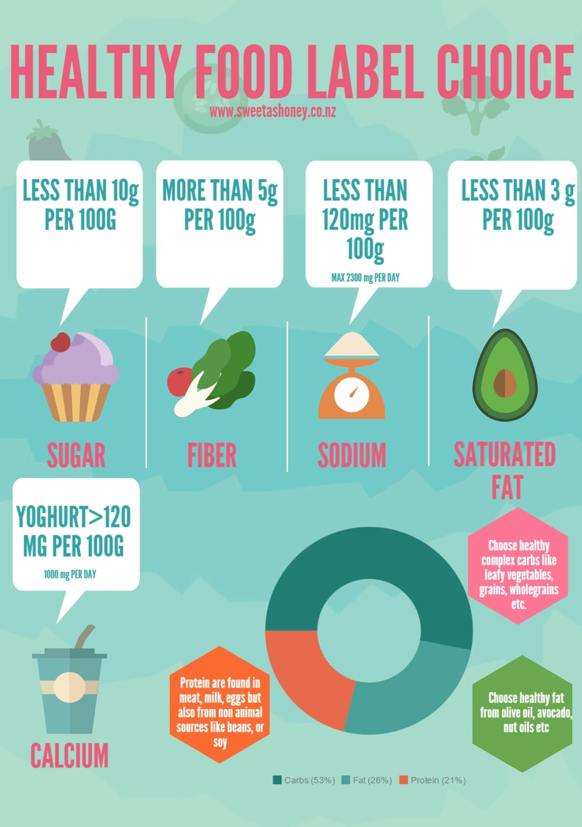 How To Read Food Labels For Healthy Eating