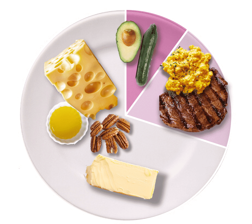 A typical Keto plate